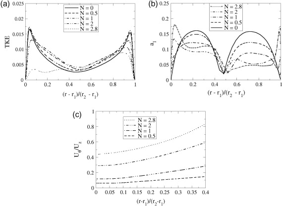 Les Of Turbulent Flow In A Concentric Annulus With Rotating Outer