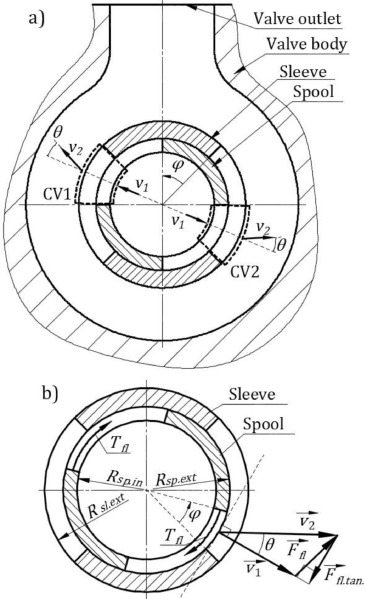 Evaluation Of Steady Flow Torques And Pressure Losses In A Rotary