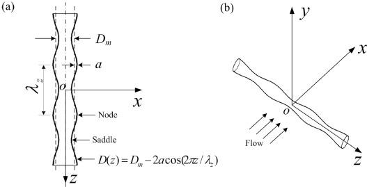 The near wake of sinusoidal wavy cylinders: Three
