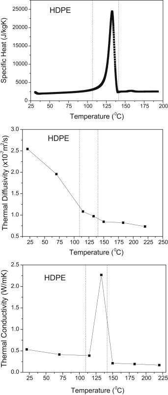 Thermal conductivity behaviour of polymers around glass