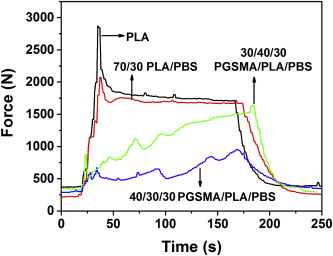 Statistical design of sustainable thermoplastic blends of
