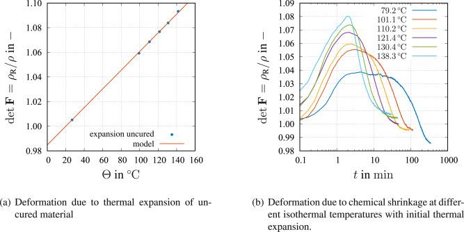 Shrinkage behavior of Araldite epoxy resin using Archimedes