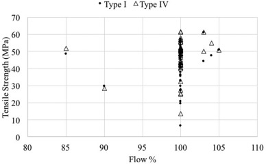 Anisotropic mechanical property variance between ASTM D638-14 type i