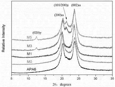 the reactive compatibilized effect of sma for immiscible apa6 ps