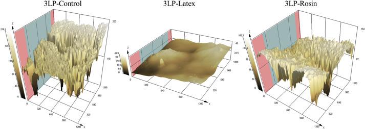 Latex and rosin films as alternative waterproofing coatings