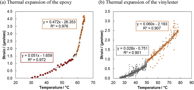 Evaluation of in-situ shrinkage and expansion properties of