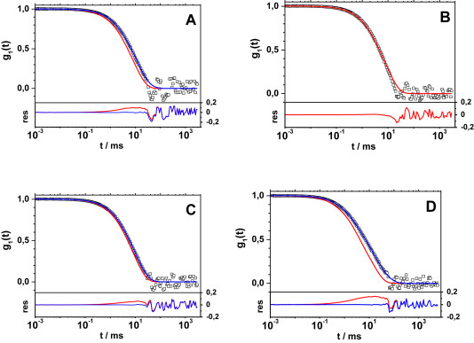introduction to dynamic light scattering by macromolecules unknown author