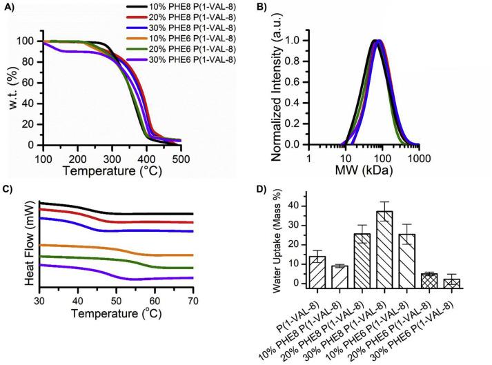 Amino acid-based Poly(ester urea) copolymer films for hernia-repair