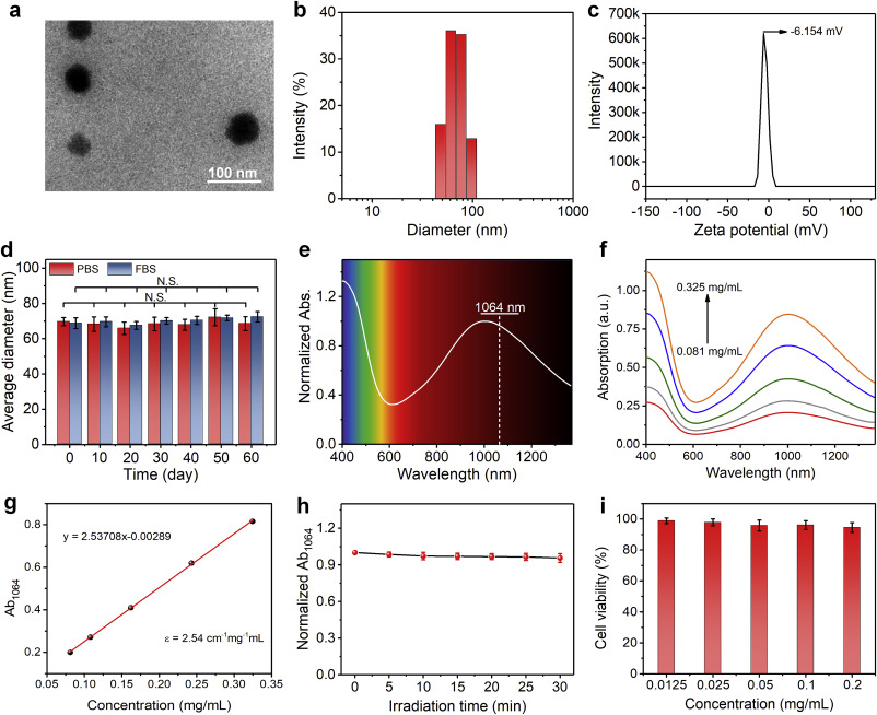 Organic Semiconducting Polymer Amphiphile For Near Infrared Ii Light Triggered Phototheranostics Sciencedirect