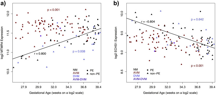 Gene markers of normal villous maturation and their expression in fig malvernweather Images