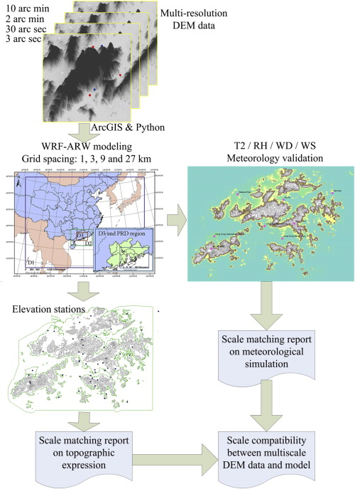 Scale compatibility analysis in geographic process research: A case