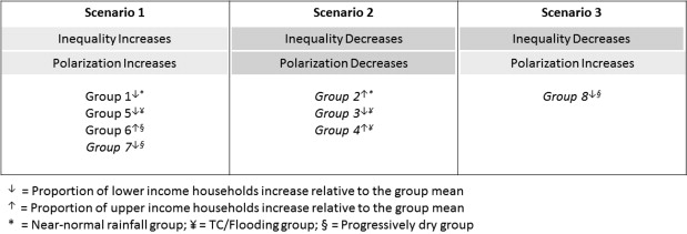 Regional Inequality And Polarization In The Context Of Concurrent