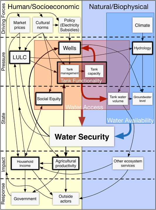 1 s2.0 S0143622816304258 gr3 water security and rainwater harvesting a conceptual framework and