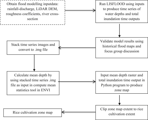 A LiDAR-based flood modelling approach for mapping rice