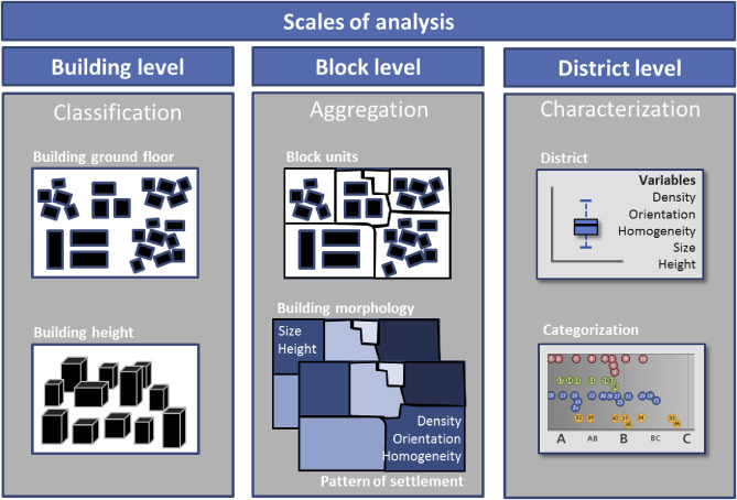 The morphology of the Arrival City - A global categorization