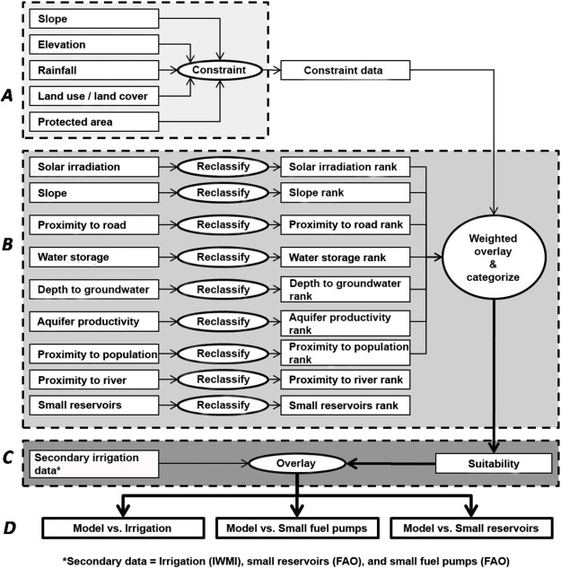 Suitability mapping framework for solar photovoltaic pumps for