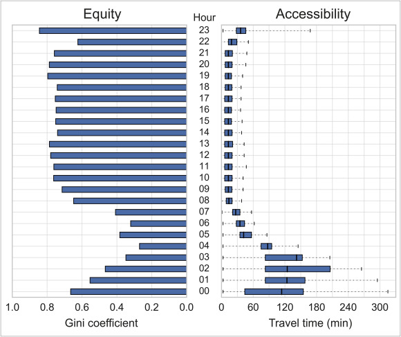 Dynamic cities: Location-based accessibility modelling as a