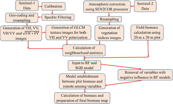 Aboveground biomass estimation using multi-sensor data