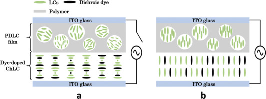 Dye-doped cholesteric liquid crystal light shutter with a
