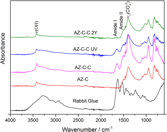 Pigment-size effect on the physico-chemical behavior of azurite