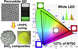 Facile Synthesis Of Thermally Stable Cspbbr3 Perovskite Quantum Dot