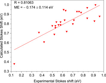 Theoretical study of the excited state properties of