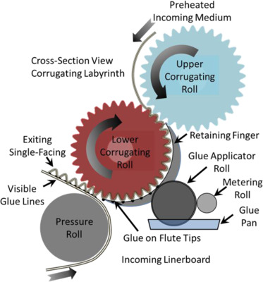 Corrugated board bonding defect visualization and