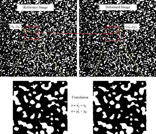 Study Of Optimal Subset Size In Digital Image Correlation Of Speckle Pattern Images Sciencedirect