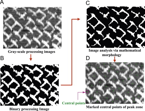 Development of a laser-based measurement system for