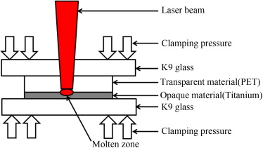 Simulation and optimization of continuous laser transmission