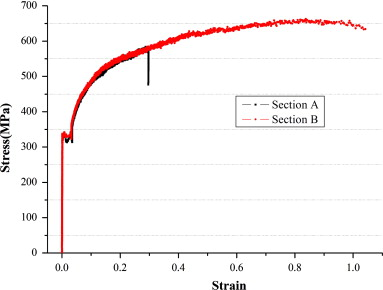 Prime Measurement Of True Stressstrain Curves And Evolution Of Plastic Wiring 101 Vieworaxxcnl