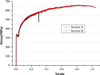Cool Measurement Of True Stressstrain Curves And Evolution Of Plastic Wiring Digital Resources Bemuashebarightsorg