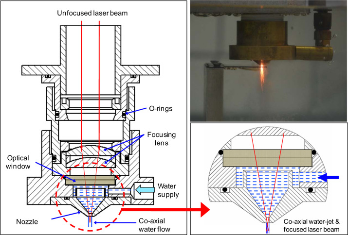 Performance optimization of water-jet assisted underwater