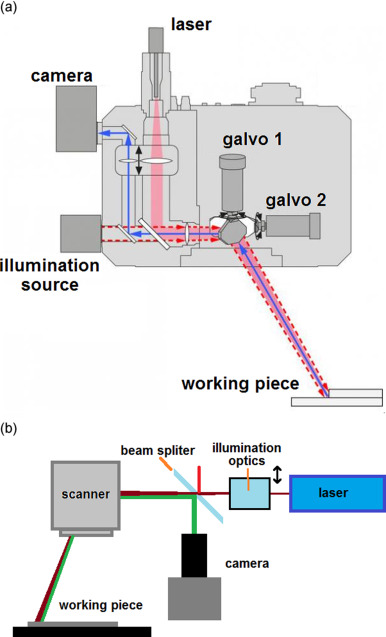 Reducing field distortion for galvanometer scanning system using a