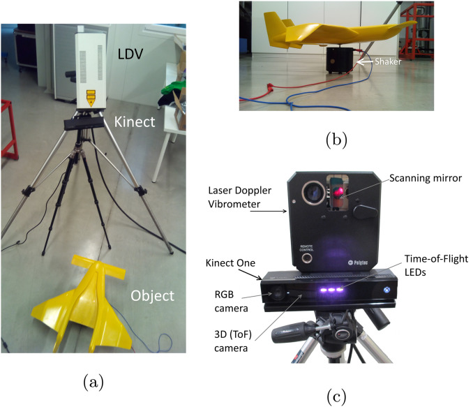 3D model assisted fully automated scanning laser Doppler