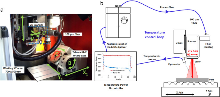 Analysis of the regimes in the scanner-based laser hardening process