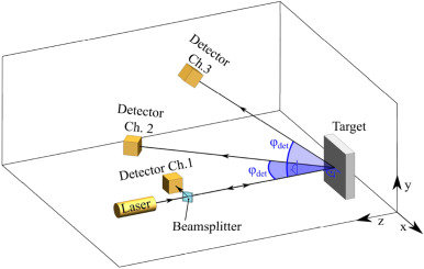An international review of laser Doppler vibrometry: Making