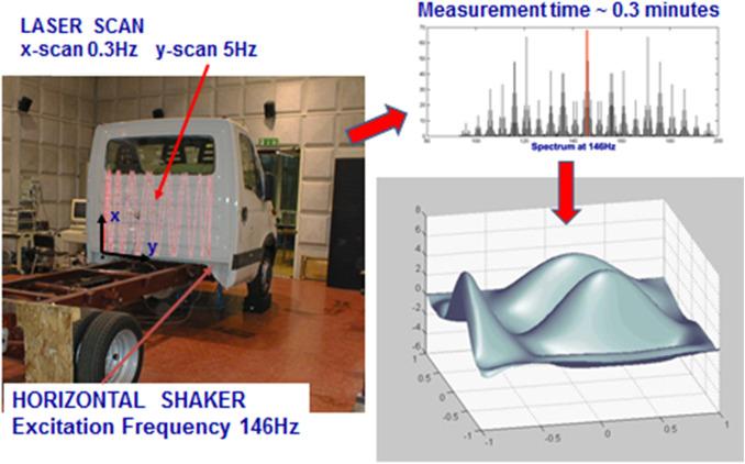 An international review of laser Doppler vibrometry: Making light