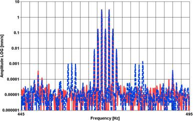 An international review of laser Doppler vibrometry: Making