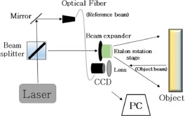Combining ESPI with laser scanning for 3D characterization