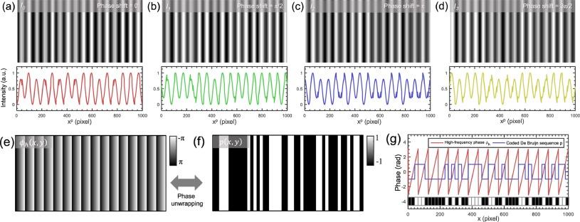Phase shifting algorithms for fringe projection profilometry
