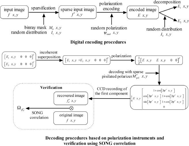 Optical image authentication scheme using dual polarization decoding