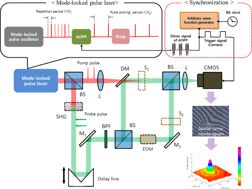 Direct instantaneous 2-D imaging for photoacoustic waves by