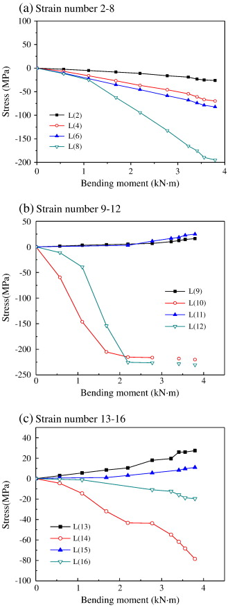 Experimental Study Of Semi Rigid Joint Systems Subjected To Bending With And Without Axial Force Sciencedirect