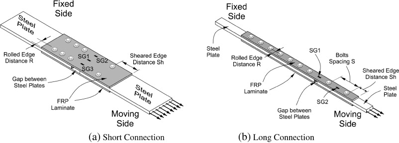 Interfacial behavior of mechanically anchored FRP laminates