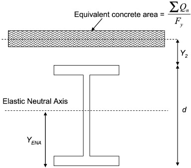 Behavior of steel–concrete partially composite beams with