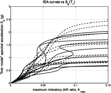 incremental analysis vs comprehensive analysis