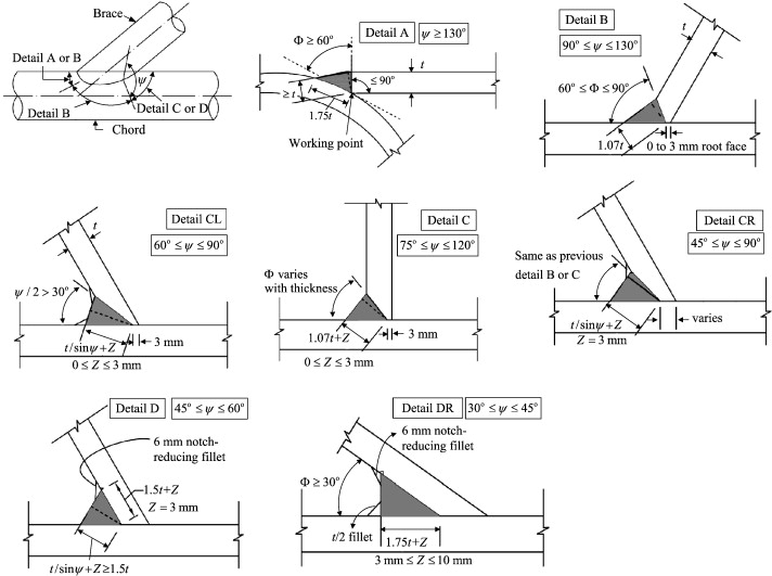 Fatigue And Residual Strength Of Concrete Filled Tubular X Joints