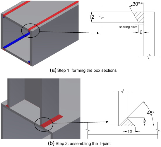 Fatigue performance of high strength steel built-up box T