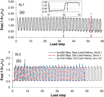 Prediction of the force displacement capacity boundary of an ductile fracture strain for specimens a sl 1 b sl 3 for different material properties and load histories fandeluxe Image collections